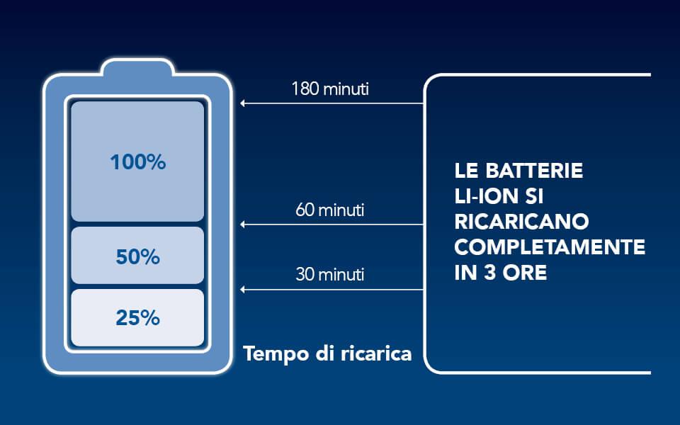le batterie LI-ION si ricaricano completamente in 3 ore