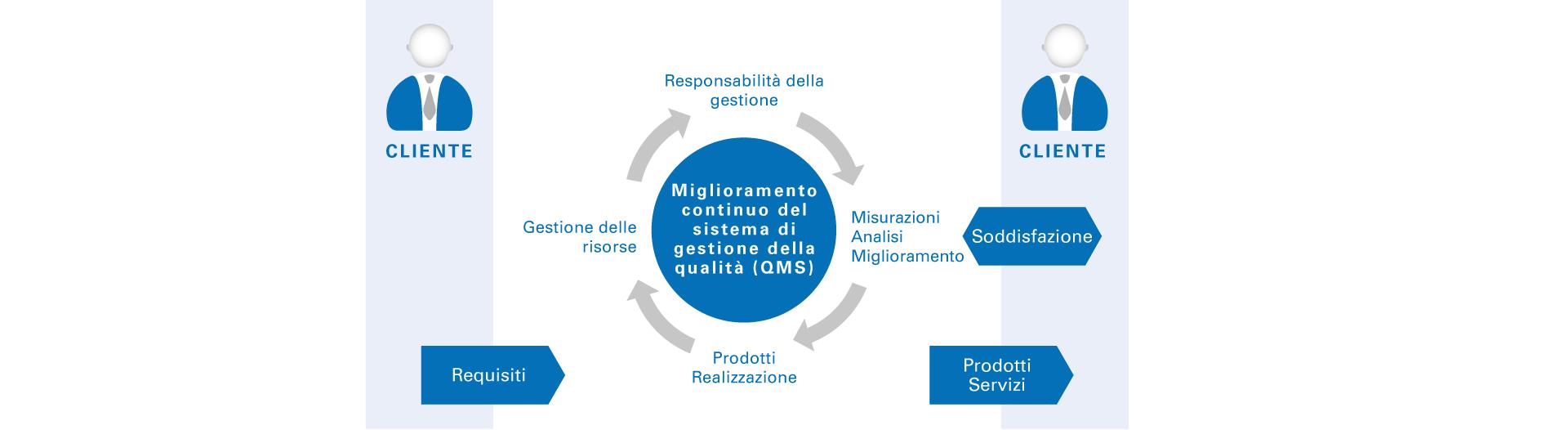 Politica della qualità MAICO Bioacustica